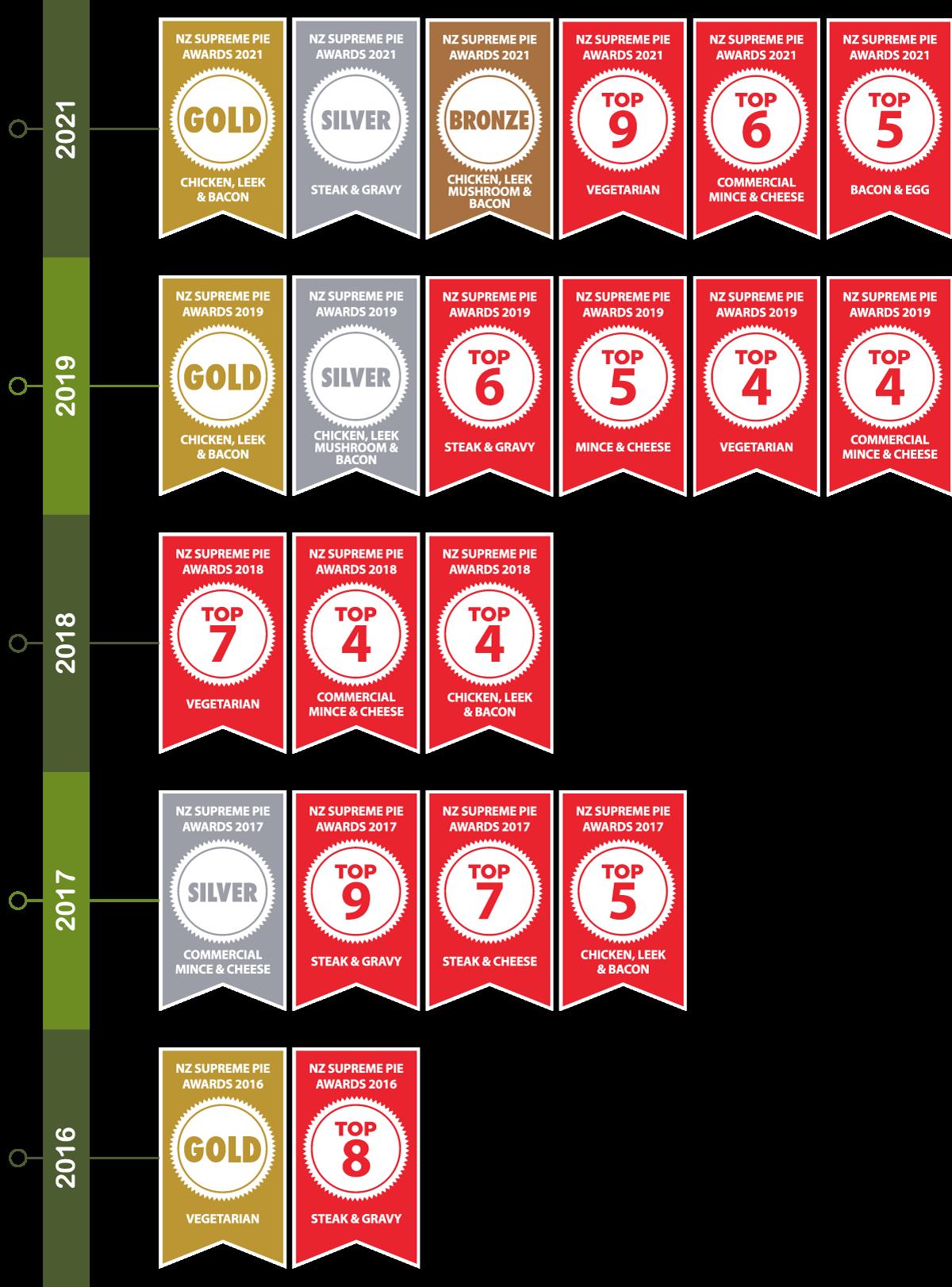 NZ Pie Awards placings 2016-2021